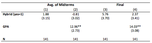 T3 Association between Hybrid Format and Students' Grade (0-100) on the Average of Three Midterms and Final Exam STA 2000 in Fall 2013