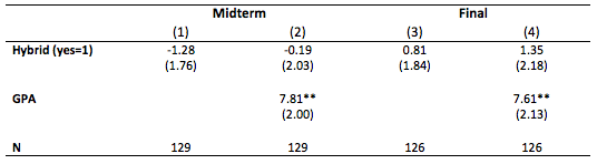 T3 Association between Hybrid Format and Students' Grade (0-100) on the Midterm and Final Exam MKT 3000 in 2012 & 2013