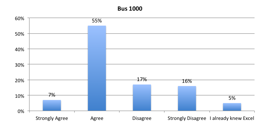 bus 1000 surv