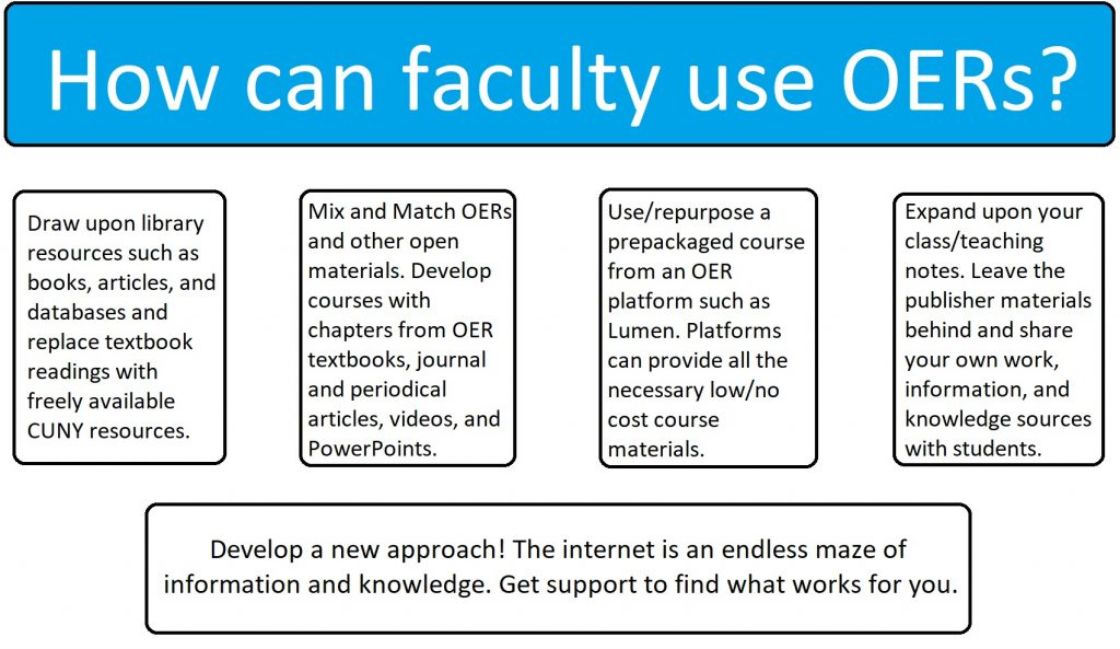 How can faculty use OERs? chart