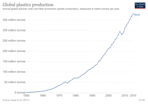 How much plastic does the world produce?