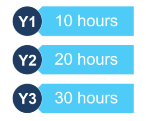 community service image that shows students should complete 10 hours per academic year