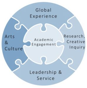 5-piece puzzle of an Honors education. At the center is academic engagement/excellence, surrounded by an outer ring of pieces: global experience, arts and culture, leadership and service, and research and creative inquiry.
