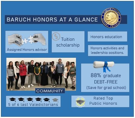 Honors at a glance: offers an Honors education Assigned honors advisor, tuition scholarship for in-sate students; Activities and leadership positions. Four out of 5 prior Valedictorians were Honors. Rated best public Honors. 88% of students graduate debt-free (save for graduate school)
