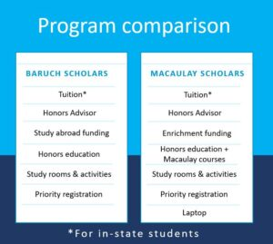 Both Macaulay Scholars and Baruch Scholars receive in-state tuition for in-state residents, an Honors advisor, enrichment funding, an Honors education, access to two Honors study rooms and activities, and priority registration. Macaulay Scholars also receive a laptop.