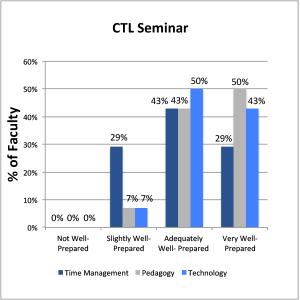 Bar chart. CTL Seminar.