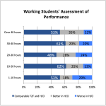 Working Students: Preferences & Performance in Hybrid/Online Classes