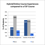 Student Expectations & Experiences in Hybrid/Online Classes