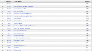 Most popular LibGuides between 1 Jul 2012 and 22 Jan 2013
