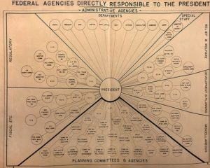 Gulick's Organization Chart of Federal Agencies