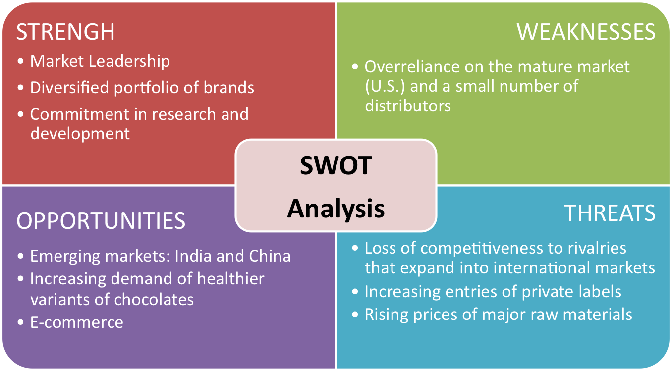 popular bookstore swot analysis