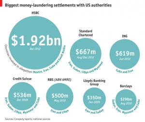 Money-Laundering-Settlements
