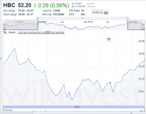 Share Price from July 2010 to 2011