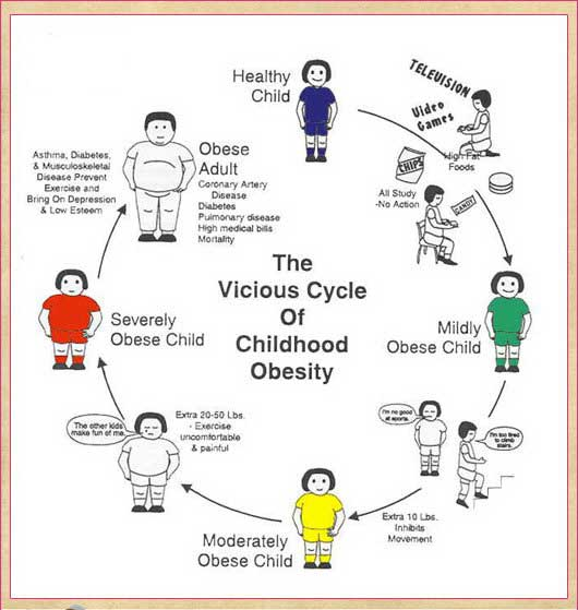 childhood obesity and the effects of the increase weight on the health and physical body of a child Children who are overweight or obese can develop health problems during childhood because of their weight health weight childhood obesity increase a child.