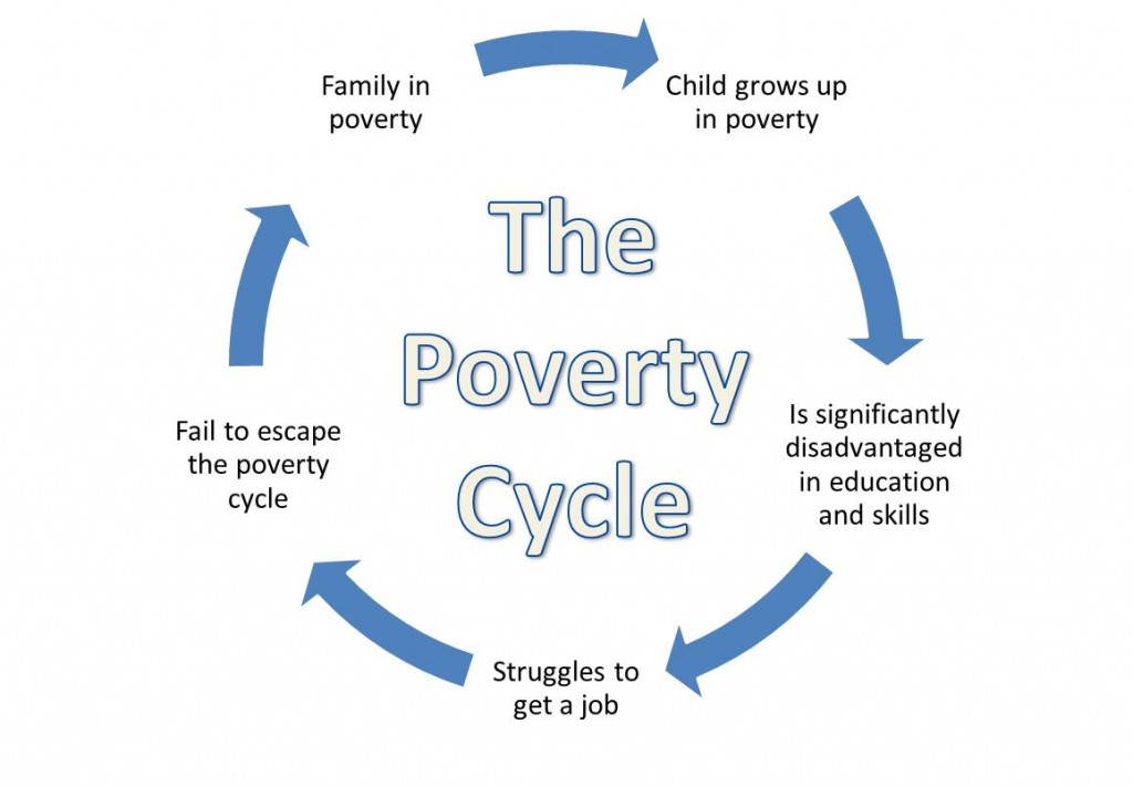 the effect of poverty in the
