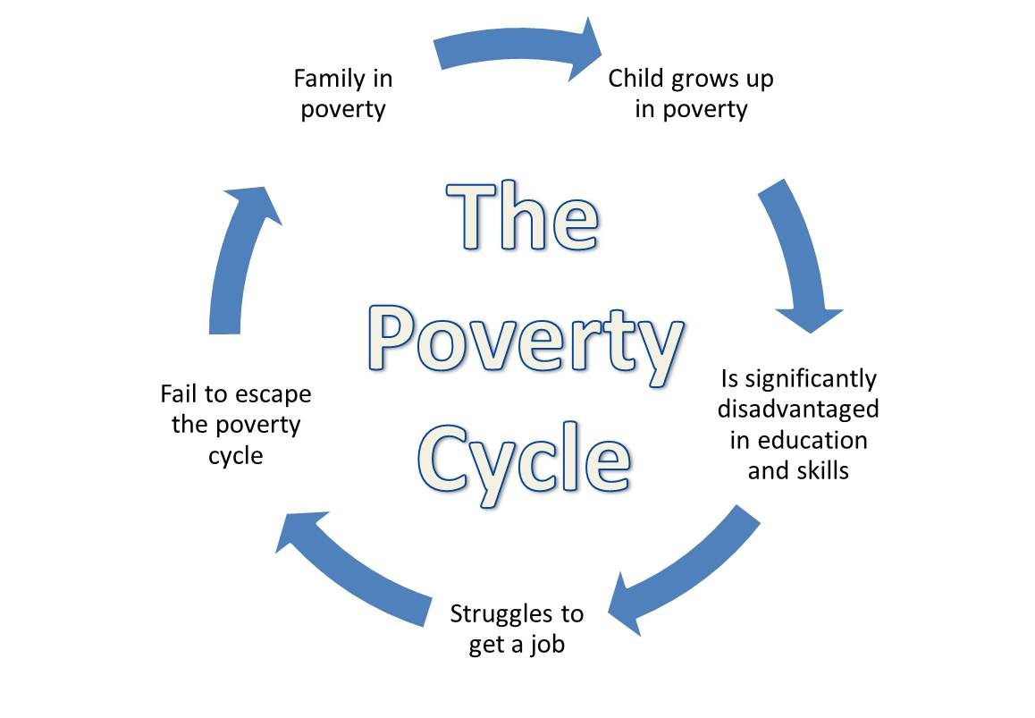 the impact of poverty on a minoritys bid for a successful education 2 poverty and education: finding the way forward preface as citizens, we should concern ourselves with the question of whether the current levels of poverty.