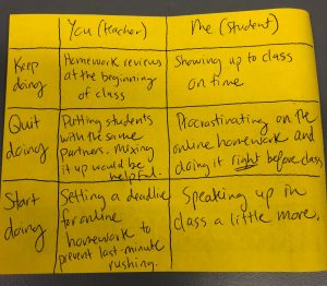 "A yellow piece of paper with ""keep doing,"" ""quit doing,"" and ""start doing"" written on it which features several suggestions for both teachers and students to keep, quit, and start doing in this math class."