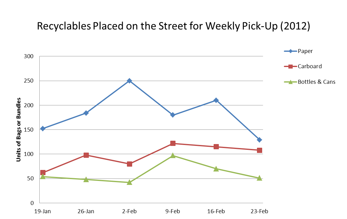 Recycling Graph